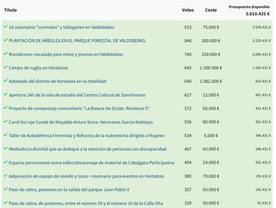 Ganadores de los Presupuestos Participativos en Hortaleza