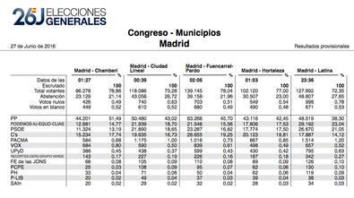 El PP también gana votos en Hortaleza