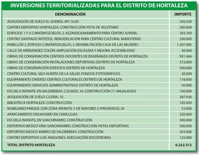 Lluvia de inversiones en Hortaleza