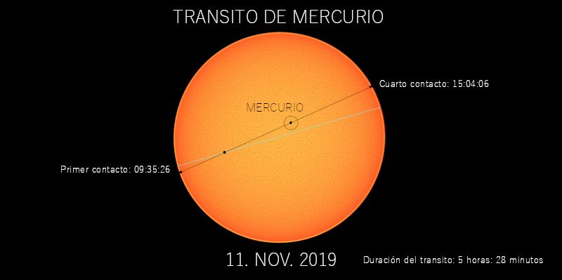 Observación del tránsito de Mercurio el lunes, 11